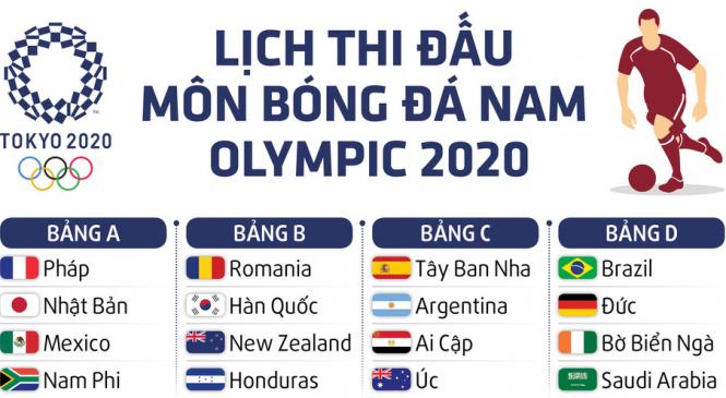 Sau Euro 2020, bóng đá Olympic sẽ là sân chơi tiếp theo của dân cá độ